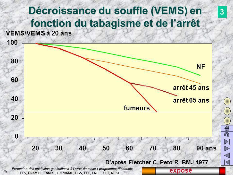 exposé 34 Formation des médecins généralistes à l arrêt du tabac : programme Nicomède CFES, CNAMTS, CNMRT, CNPURML, DGS, FFC, LNCC, OFT, RHST Décroissance du souffle (VEMS) en fonction du tabagisme et de larrêt Daprès Fletcher C, Peto R BMJ 1977 3 0 20 40 60 80 100 2030405060708090 ans NF arrêt 45 ans arrêt 65 ans fumeurs VEMS/VEMS à 20 ans