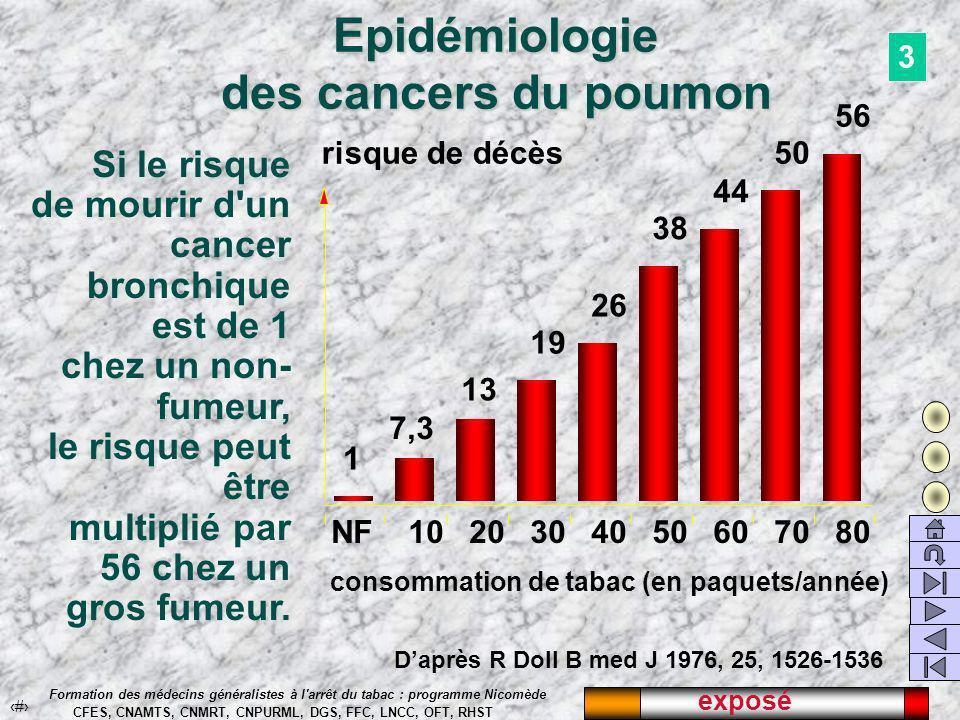 exposé 35 Formation des médecins généralistes à l arrêt du tabac : programme Nicomède CFES, CNAMTS, CNMRT, CNPURML, DGS, FFC, LNCC, OFT, RHST Epidémiologie des cancers du poumon NF1020304050607080 1 7,3 13 19 38 44 50 56 26 consommation de tabac (en paquets/année) risque de décès Si le risque de mourir d un cancer bronchique est de 1 chez un non- fumeur, le risque peut être multiplié par 56 chez un gros fumeur.