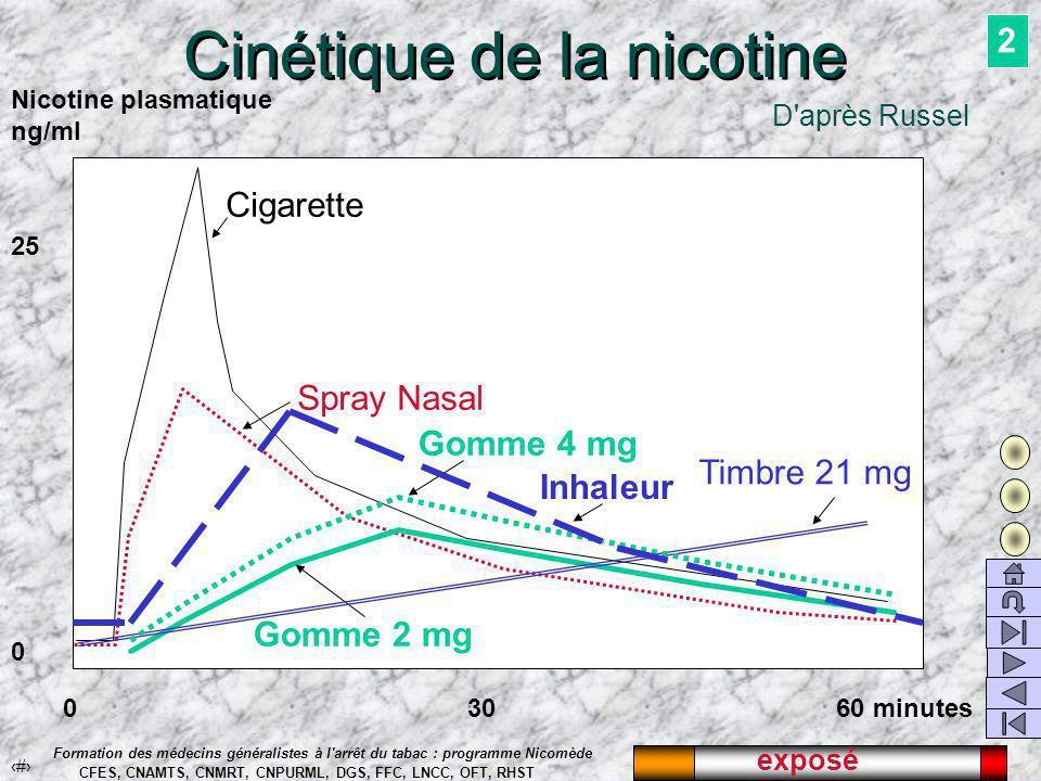 exposé 20 Formation des médecins généralistes à l arrêt du tabac : programme Nicomède CFES, CNAMTS, CNMRT, CNPURML, DGS, FFC, LNCC, OFT, RHST Milliards de grammes de tabac vendu par an en France 90 92 94 96 98 100 102 104 106 757677787980818283848586878889909192939495 Loi Evin 1991 Loi Veil 1976 -10% 96 La loi Evin est globalement un succès.
