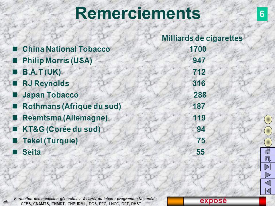 exposé 55 Formation des médecins généralistes à l arrêt du tabac : programme Nicomède CFES, CNAMTS, CNMRT, CNPURML, DGS, FFC, LNCC, OFT, RHST Remerciements Milliards de cigarettes China National Tobacco 1700 Philip Morris (USA) 947 B.A.T (UK) 712 RJ Reynolds 316 Japan Tobacco 288 Rothmans (Afrique du sud) 187 Reemtsma (Allemagne) 119 KT&G (Corée du sud) 94 Tekel (Turquie) 75 Seita 55 6