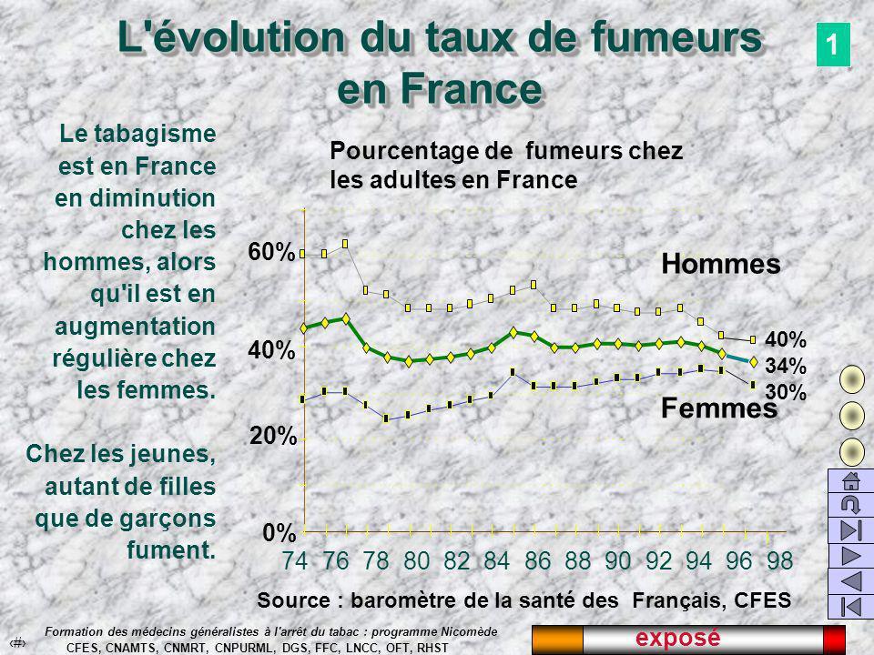 exposé 21 Formation des médecins généralistes à l arrêt du tabac : programme Nicomède CFES, CNAMTS, CNMRT, CNPURML, DGS, FFC, LNCC, OFT, RHST L évolution du taux de fumeurs en France 74 76 78 80 82 84 86 88 90 92 94 96 98 Pourcentage de fumeurs chez les adultes en France 20% 40% 60% 0% Hommes Femmes Le tabagisme est en France en diminution chez les hommes, alors qu il est en augmentation régulière chez les femmes.