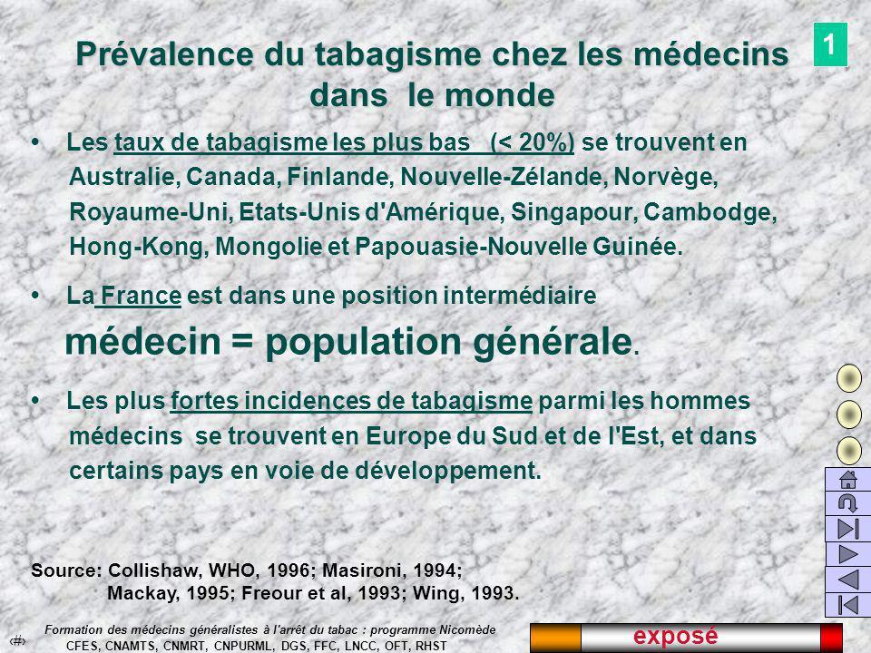 exposé 26 Formation des médecins généralistes à l arrêt du tabac : programme Nicomède CFES, CNAMTS, CNMRT, CNPURML, DGS, FFC, LNCC, OFT, RHST Prévalence du tabagisme chez les médecins dans le monde Les taux de tabagisme les plus bas (< 20%) se trouvent en Australie, Canada, Finlande, Nouvelle-Zélande, Norvège, Royaume-Uni, Etats-Unis d Amérique, Singapour, Cambodge, Hong-Kong, Mongolie et Papouasie-Nouvelle Guinée.
