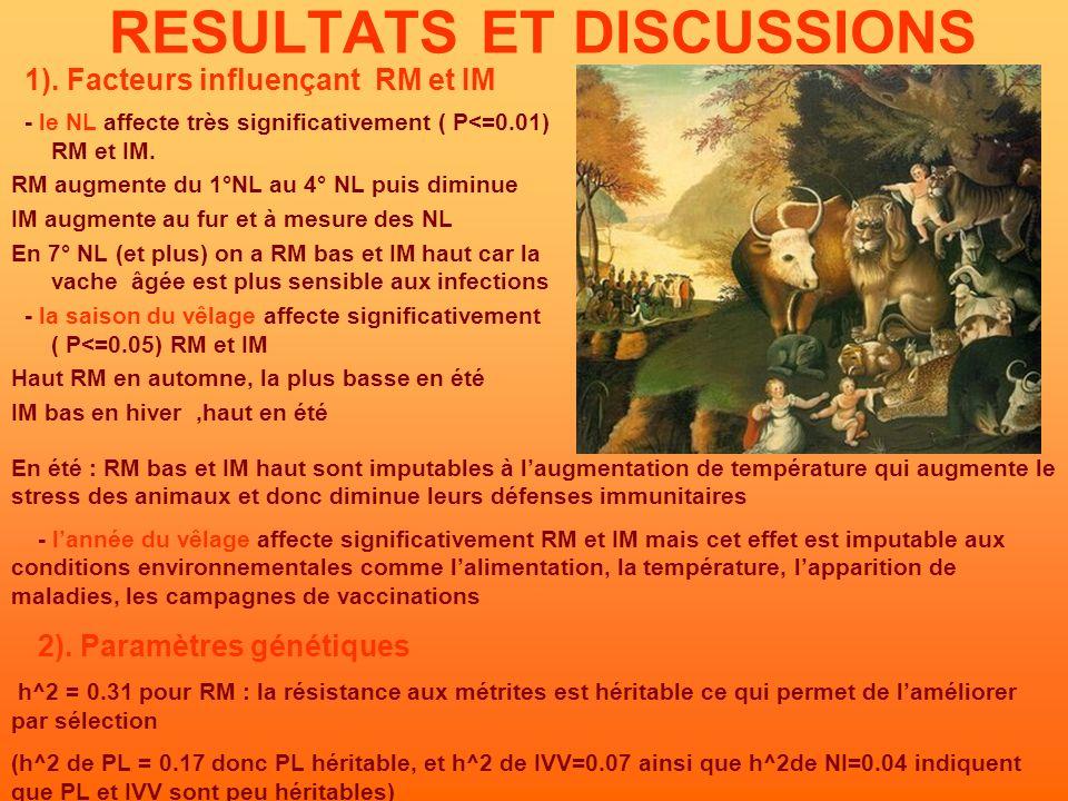RESULTATS ET DISCUSSIONS 1).