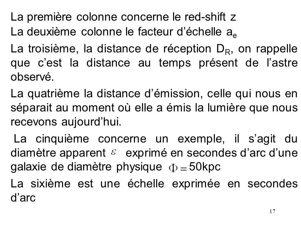 17 La première colonne concerne le red-shift z La deuxième colonne le facteur déchelle a e La troisième, la distance de réception D R, on rappelle que