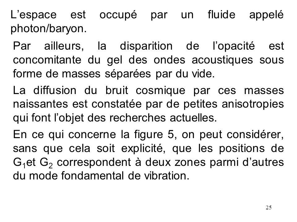 25 Lespace est occupé par un fluide appelé photon/baryon. Par ailleurs, la disparition de lopacité est concomitante du gel des ondes acoustiques sous