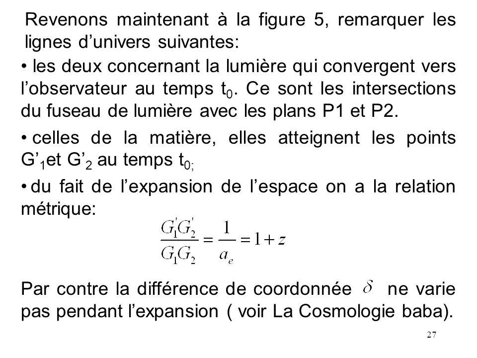 27 Revenons maintenant à la figure 5, remarquer les lignes dunivers suivantes: les deux concernant la lumière qui convergent vers lobservateur au temp