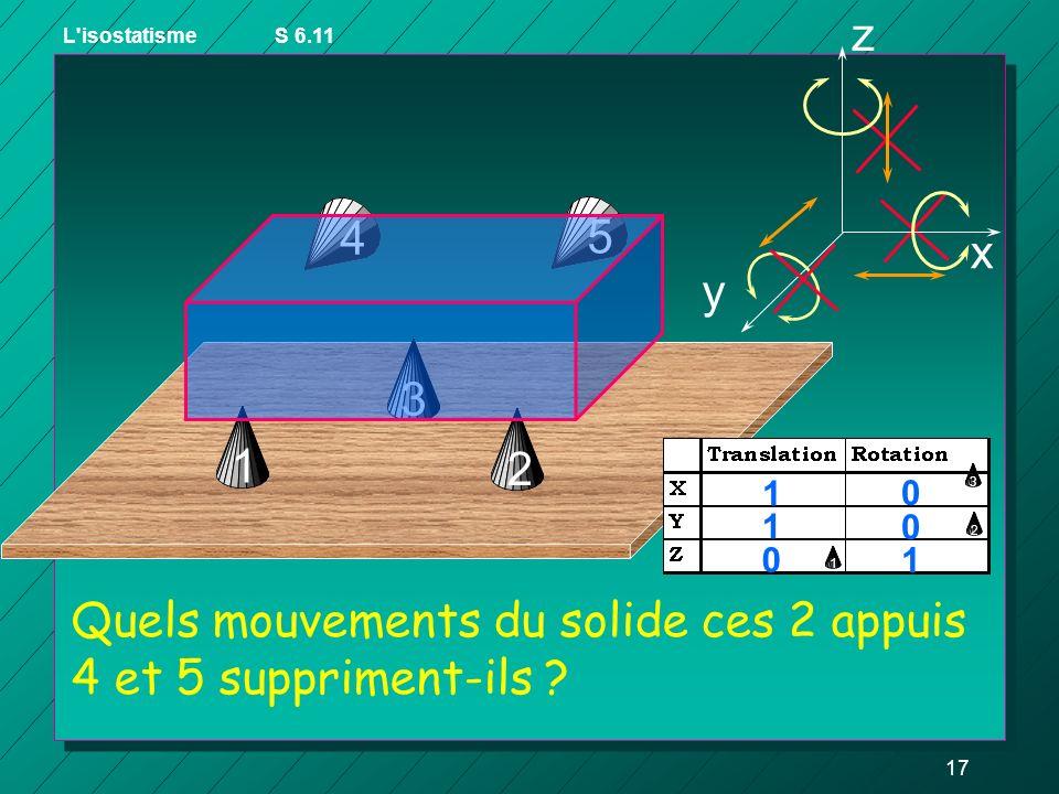 16 3 Quels mouvements du solide chacun de ces 3 appuis 1, 2 et 3 suppriment ils ? z y x 1 1 1 1 1 1 1 2 L'isostatismeS 6.11