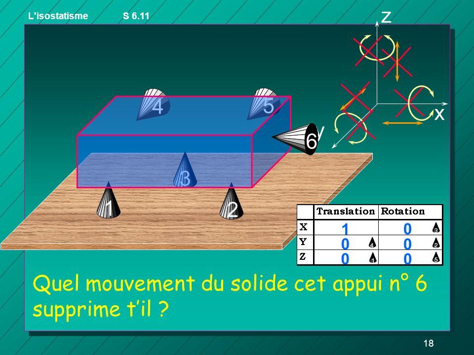 17 3 z y x 1 2 0 1 0 1 0 1 1 2 45 3 Quels mouvements du solide ces 2 appuis 4 et 5 suppriment-ils ? L'isostatismeS 6.11