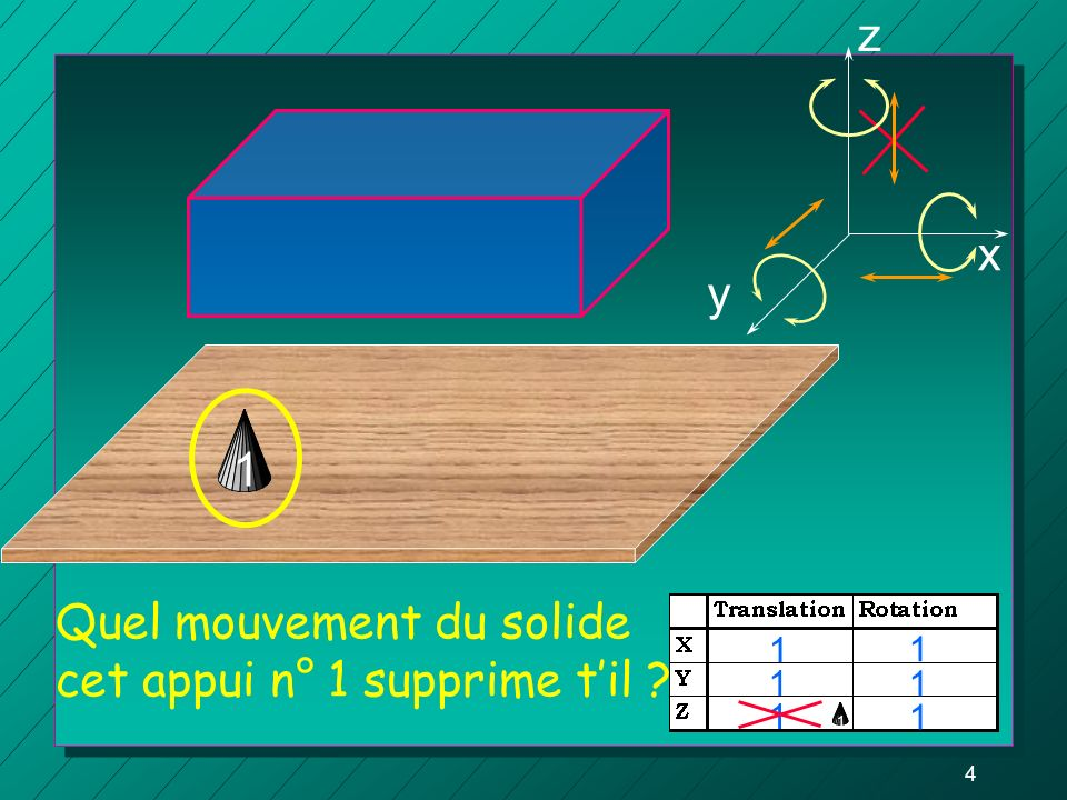 3 z y x Quels sont les mouvements possibles de ce solide, de cet avion suivant les trois axes orthogonaux ? Un mouvement = 1degré de liberté ROTATIONT