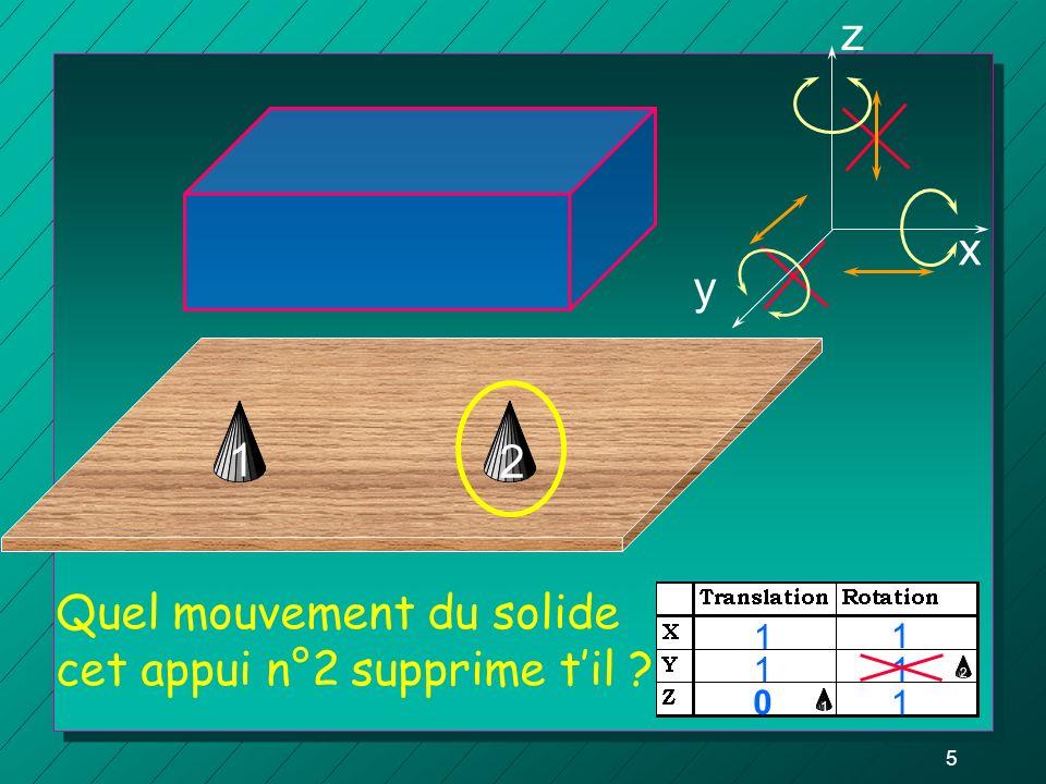 5 22 Quel mouvement du solide cet appui n°2 supprime til ? z y x 1 1 1 1 0 1 1 12