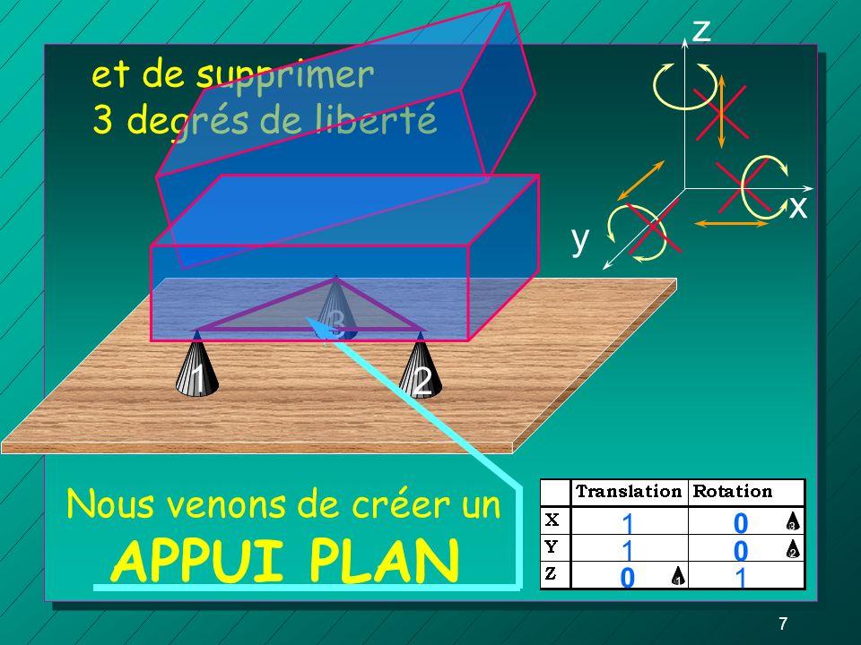 7 3 Nous venons de créer un APPUI PLAN z y x 0 1 0 1 0 1 1 2 12 et de supprimer 3 degrés de liberté 3
