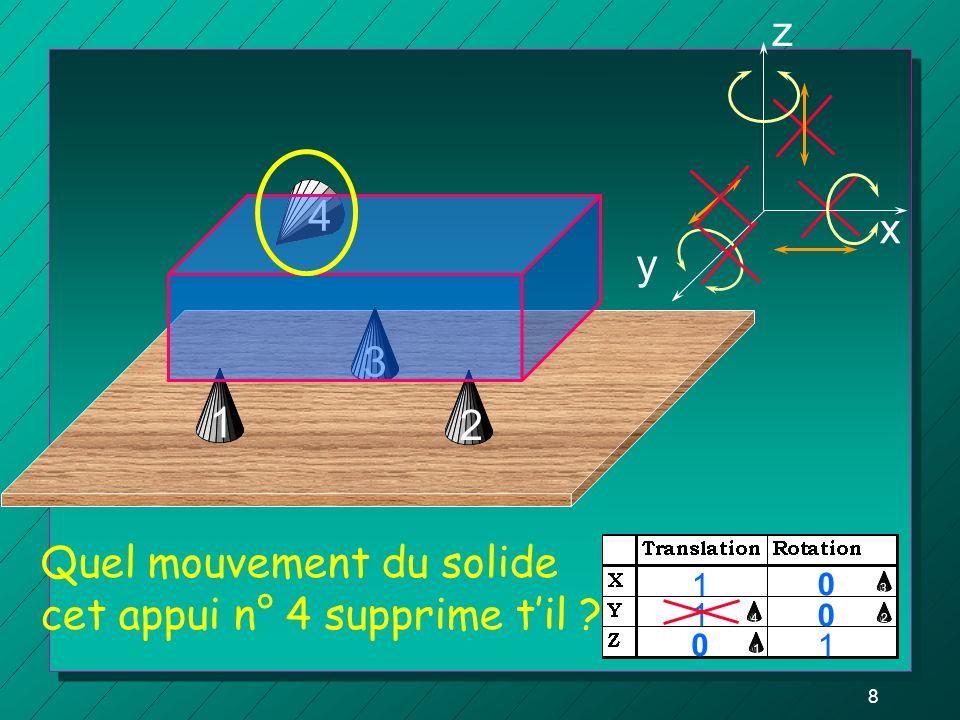 18 3 z y x 1 2 45 6 Quel mouvement du solide cet appui n° 6 supprime til .