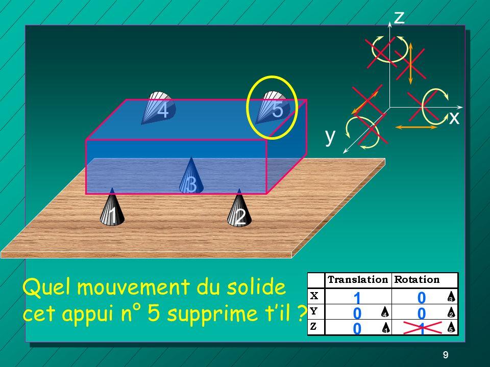 9 3 z y x 0 1 0 0 0 1 1 2 12 45 3 Quel mouvement du solide cet appui n° 5 supprime til ? 54