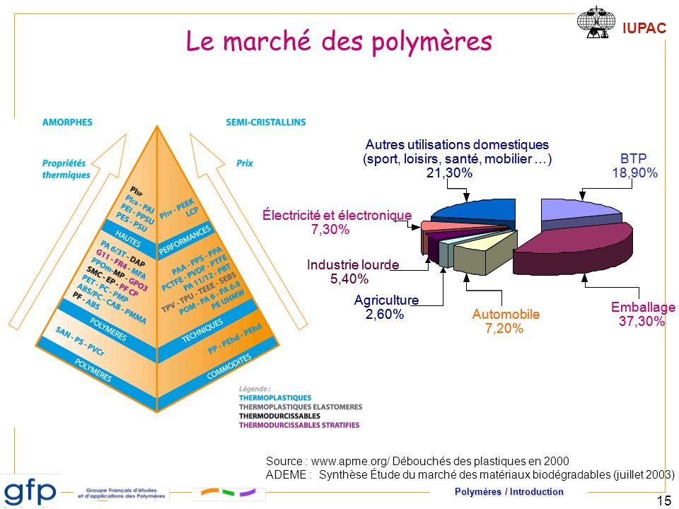 Polymères / Introduction IUPAC 15 BTP 18,90% Emballage 37,30% Automobile 7,20% Agriculture 2,60% Industrie lourde 5,40% Électricité et électronique 7,