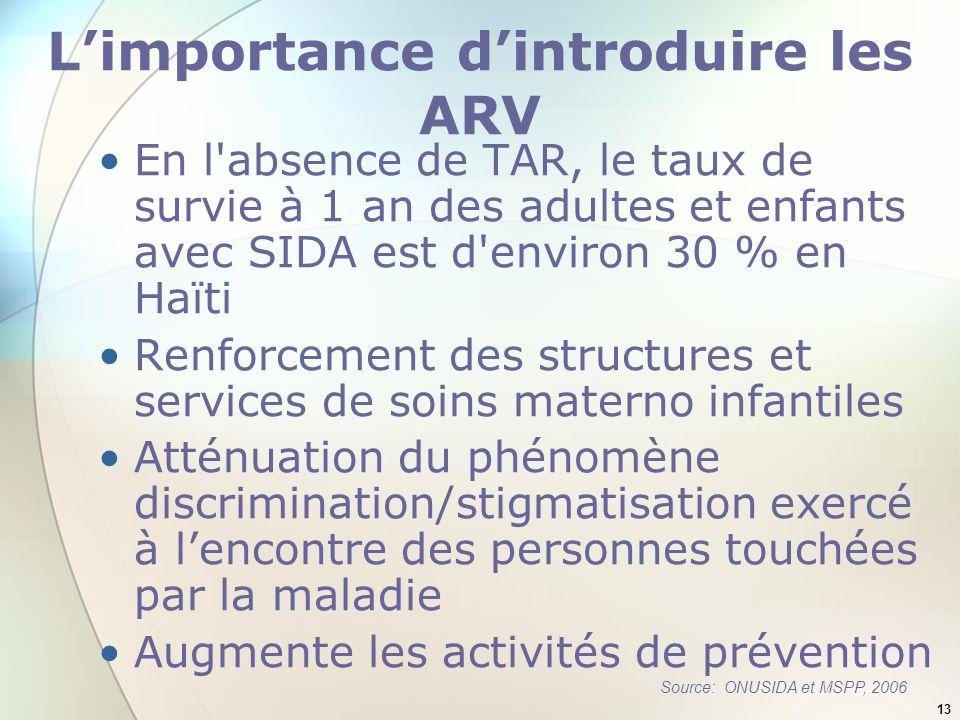 13 Limportance dintroduire les ARV En l'absence de TAR, le taux de survie à 1 an des adultes et enfants avec SIDA est d'environ 30 % en Haïti Renforce