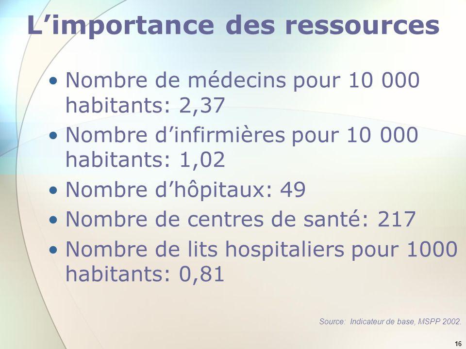 16 Limportance des ressources Nombre de médecins pour 10 000 habitants: 2,37 Nombre dinfirmières pour 10 000 habitants: 1,02 Nombre dhôpitaux: 49 Nomb