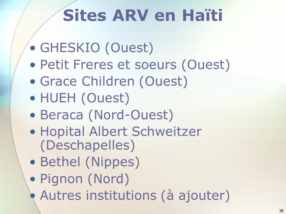 38 Sites ARV en Haïti GHESKIO (Ouest) Petit Freres et soeurs (Ouest) Grace Children (Ouest) HUEH (Ouest) Beraca (Nord-Ouest) Hopital Albert Schweitzer