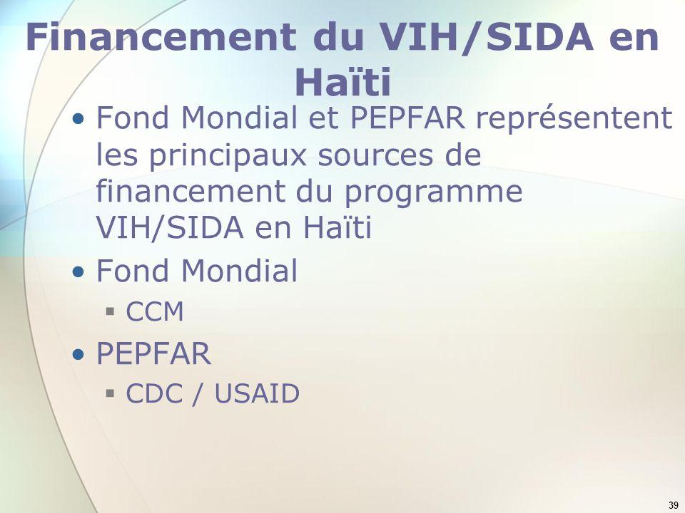 39 Financement du VIH/SIDA en Haïti Fond Mondial et PEPFAR représentent les principaux sources de financement du programme VIH/SIDA en Haïti Fond Mond