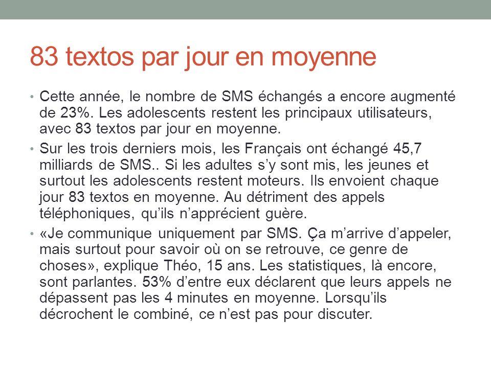 83 textos par jour en moyenne Cette année, le nombre de SMS échangés a encore augmenté de 23%. Les adolescents restent les principaux utilisateurs, av