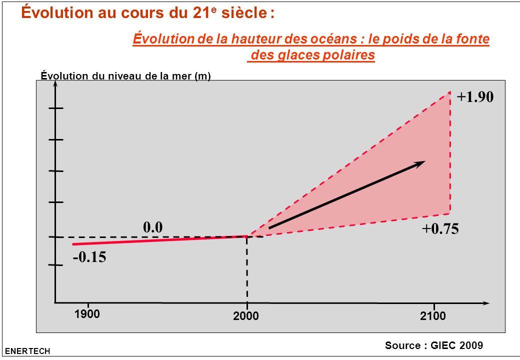 Évolution au cours du 21 e siècle : ENERTECH Évolution de la hauteur des océans : le poids de la fonte des glaces polaires 1900 2000 2100 Évolution du
