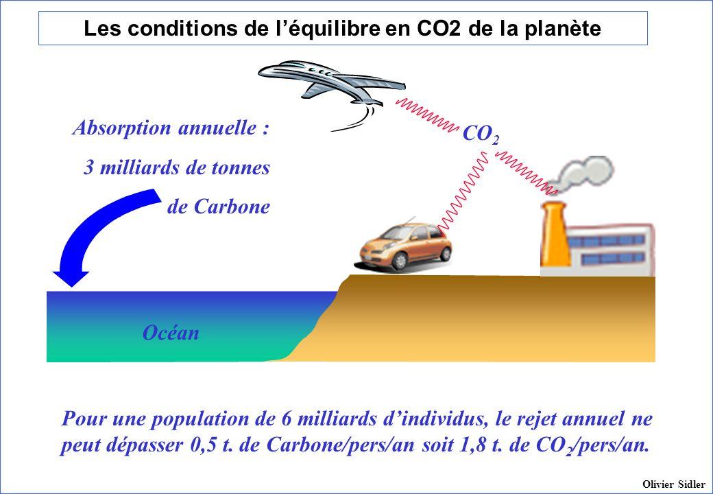 Les conditions de léquilibre en CO2 de la planète CO 2 Océan Absorption annuelle : 3 milliards de tonnes de Carbone Pour une population de 6 milliards