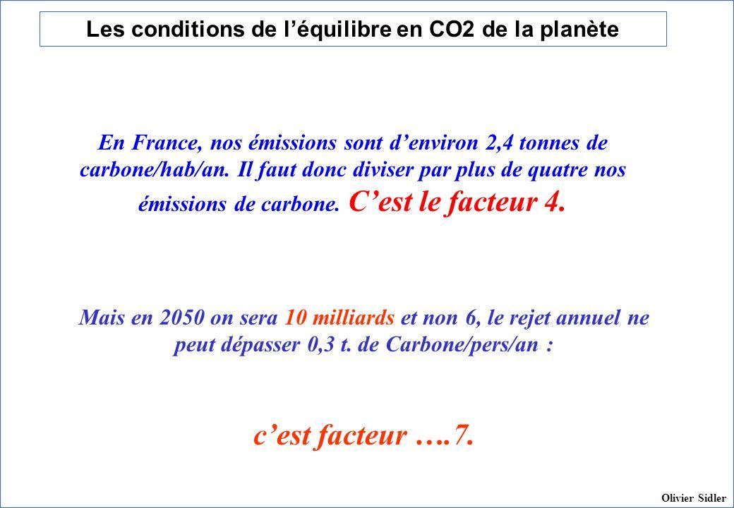 Les conditions de léquilibre en CO2 de la planète Mais en 2050 on sera 10 milliards et non 6, le rejet annuel ne peut dépasser 0,3 t. de Carbone/pers/