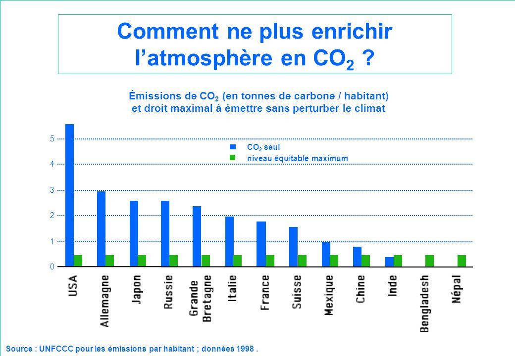Comment ne plus enrichir latmosphère en CO 2 ? Émissions de CO 2 (en tonnes de carbone / habitant) et droit maximal à émettre sans perturber le climat