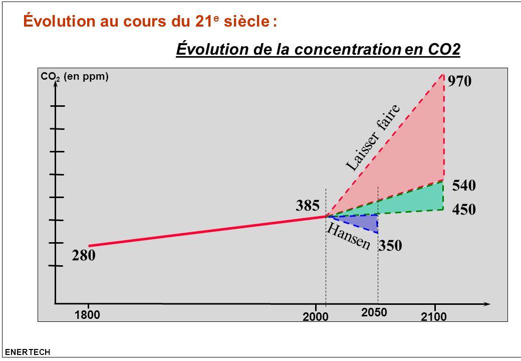Évolution au cours du 21 e siècle : ENERTECH Évolution de la concentration en CO2 1800 20002100 CO 2 (en ppm) 280 385 970 540 450 350 2050 Hansen Lais