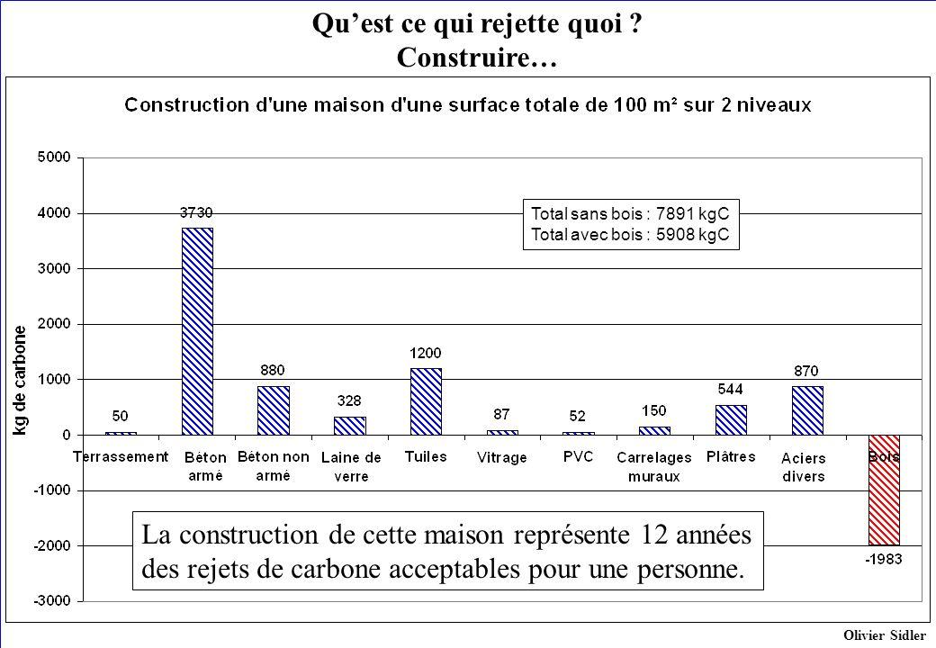 Quest ce qui rejette quoi ? Construire… Total sans bois : 7891 kgC Total avec bois : 5908 kgC Olivier Sidler La construction de cette maison représent