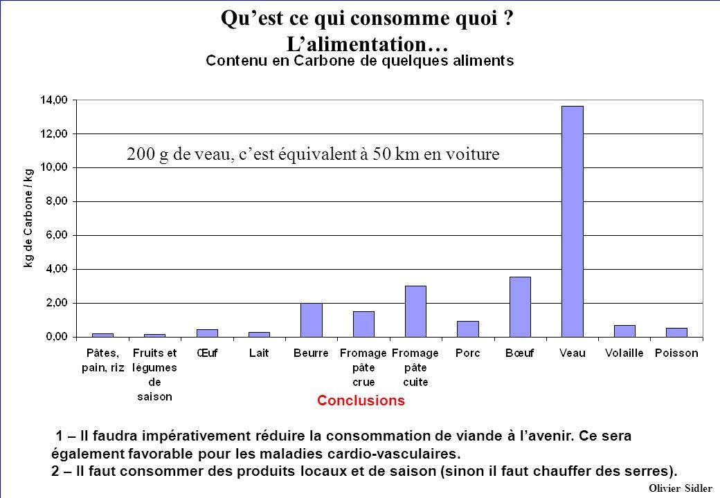 Quest ce qui consomme quoi ? Lalimentation… 200 g de veau, cest équivalent à 50 km en voiture Conclusions 1 – Il faudra impérativement réduire la cons