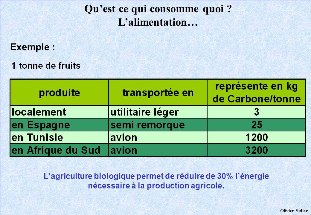 Quest ce qui consomme quoi ? Lalimentation… Lagriculture biologique permet de réduire de 30% lénergie nécessaire à la production agricole. Exemple : O