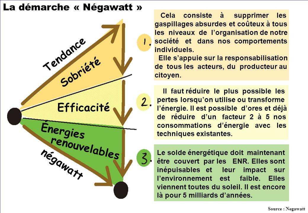 Le solde énergétique doit maintenant être couvert par les ENR. Elles sont inépuisables et leur impact sur lenvironnement est faible. Elles viennent to