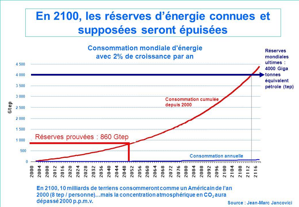 En 2100, les réserves dénergie connues et supposées seront épuisées En 2100, 10 milliards de terriens consommeront comme un Américain de lan 2000 (8 t