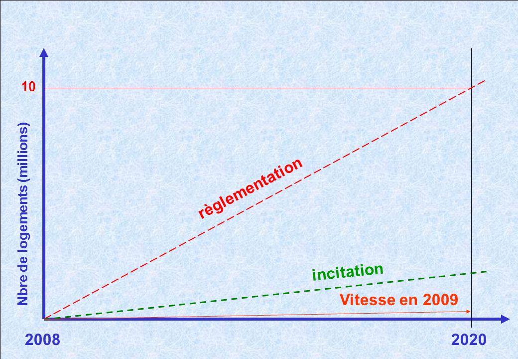 20082020 Nbre de logements (millions) 10 règlementation incitation Vitesse en 2009