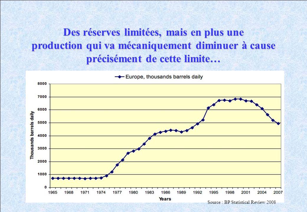 Des réserves limitées, mais en plus une production qui va mécaniquement diminuer à cause précisément de cette limite… Source : BP Statistical Review 2