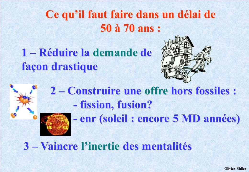 Ce quil faut faire dans un délai de 50 à 70 ans : 3 – Vaincre linertie des mentalités Olivier Sidler 2 – Construire une offre hors fossiles : - fissio