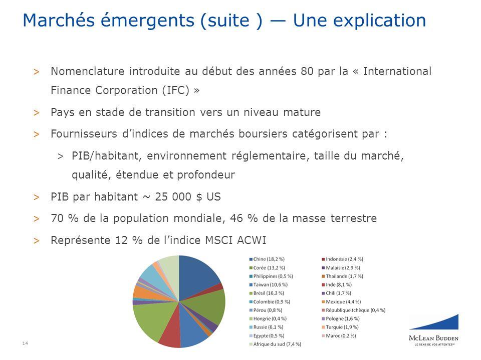 14 Marchés émergents (suite ) Une explication > Nomenclature introduite au début des années 80 par la « International Finance Corporation (IFC) » > Pays en stade de transition vers un niveau mature > Fournisseurs dindices de marchés boursiers catégorisent par : > PIB/habitant, environnement réglementaire, taille du marché, qualité, étendue et profondeur > PIB par habitant ~ 25 000 $ US > 70 % de la population mondiale, 46 % de la masse terrestre > Représente 12 % de lindice MSCI ACWI