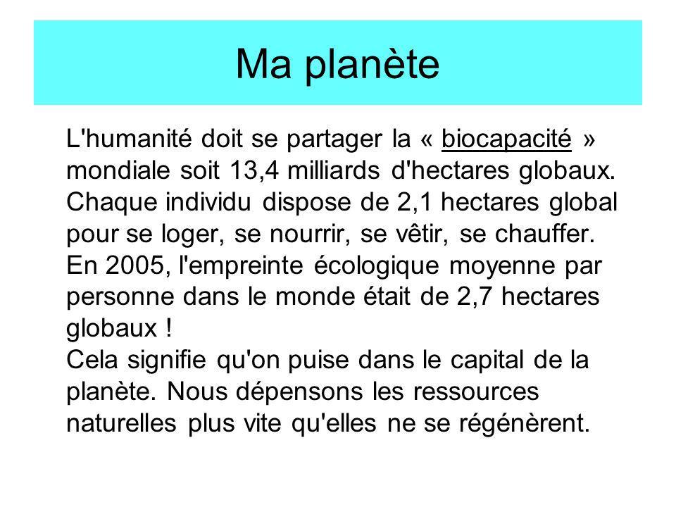 Ma planète L'humanité doit se partager la « biocapacité » mondiale soit 13,4 milliards d'hectares globaux. Chaque individu dispose de 2,1 hectares glo