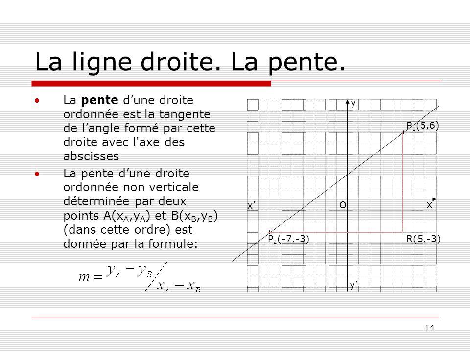14 La ligne droite. La pente. La pente dune droite ordonnée est la tangente de langle formé par cette droite avec l'axe des abscisses La pente dune dr
