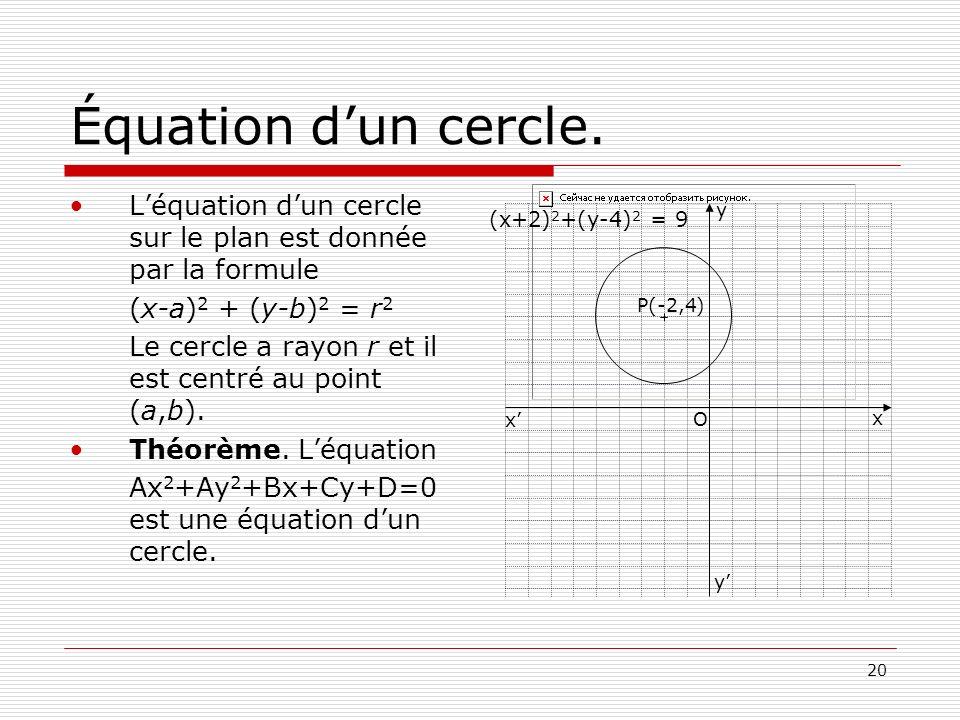 20 Équation dun cercle. Léquation dun cercle sur le plan est donnée par la formule (x-a) 2 + (y-b) 2 = r 2 Le cercle a rayon r et il est centré au poi