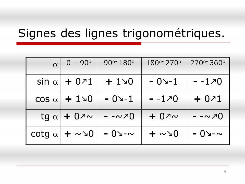 4 Signes des lignes trigonométriques. 0 – 90 o 90 o- 180 o 180 o- 270 o 270 o- 360 o sin + 0 1+ 1 0- 0 -1- -1 0 cos + 1 0- 0 -1- -1 0+ 0 1 tg + 0 ~- -
