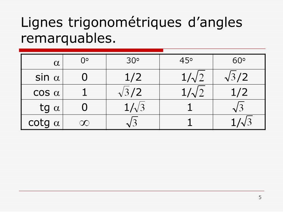 5 Lignes trigonométriques dangles remarquables. 0o0o 30 o 45 o 60 o sin 01/21/ /2 cos 1 /21/1/2 tg 0 1/ 1 cotg 1 1/