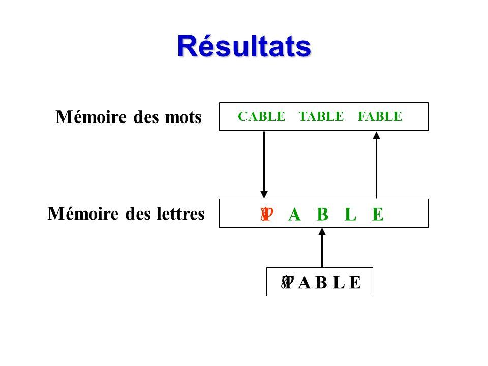 Résultats Mémoire des mots Mémoire des lettres T A B L E ETABL FABLECABLETABLE