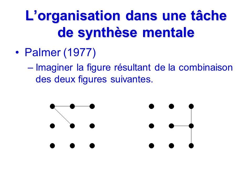 Lorganisation dans une tâche de synthèse mentale Palmer (1977) –Imaginer la figure résultant de la combinaison des deux figures suivantes.