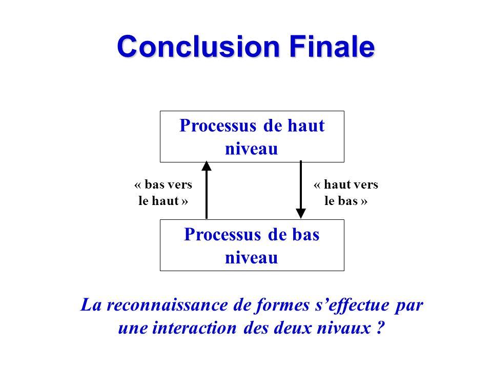 Conclusion Finale Processus de haut niveau Processus de bas niveau « haut vers le bas » « bas vers le haut » La reconnaissance de formes seffectue par