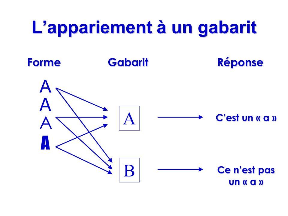 Lappariement à un gabarit A A A B A RéponseFormeGabarit Ce nest pas un « a » A Cest un « a »