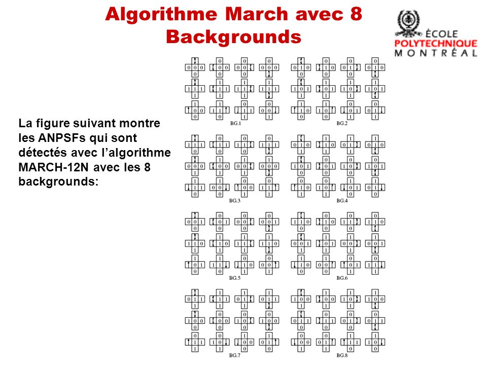 Algorithme March avec 8 Backgrounds Si on veut couvrir les fautes AF et CFst, on ajoute 4N opérations à MARCH-12 seulement pour le background 1: Background 1 prolongé à 16N operations: { (wa); (ra,wb,wa); (ra,wb); (rb,wa,wb); (rb,wa); (ra,wb); (rb,wa); (ra)}.