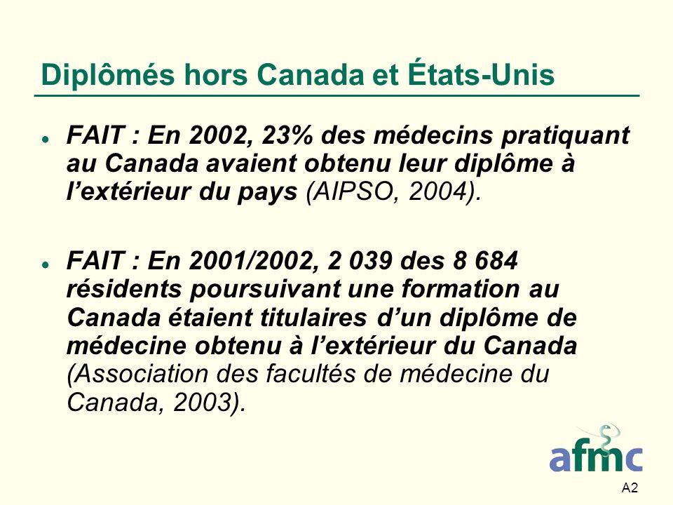 A2 Diplômés hors Canada et États-Unis FAIT : En 2002, 23% des médecins pratiquant au Canada avaient obtenu leur diplôme à lextérieur du pays (AIPSO, 2