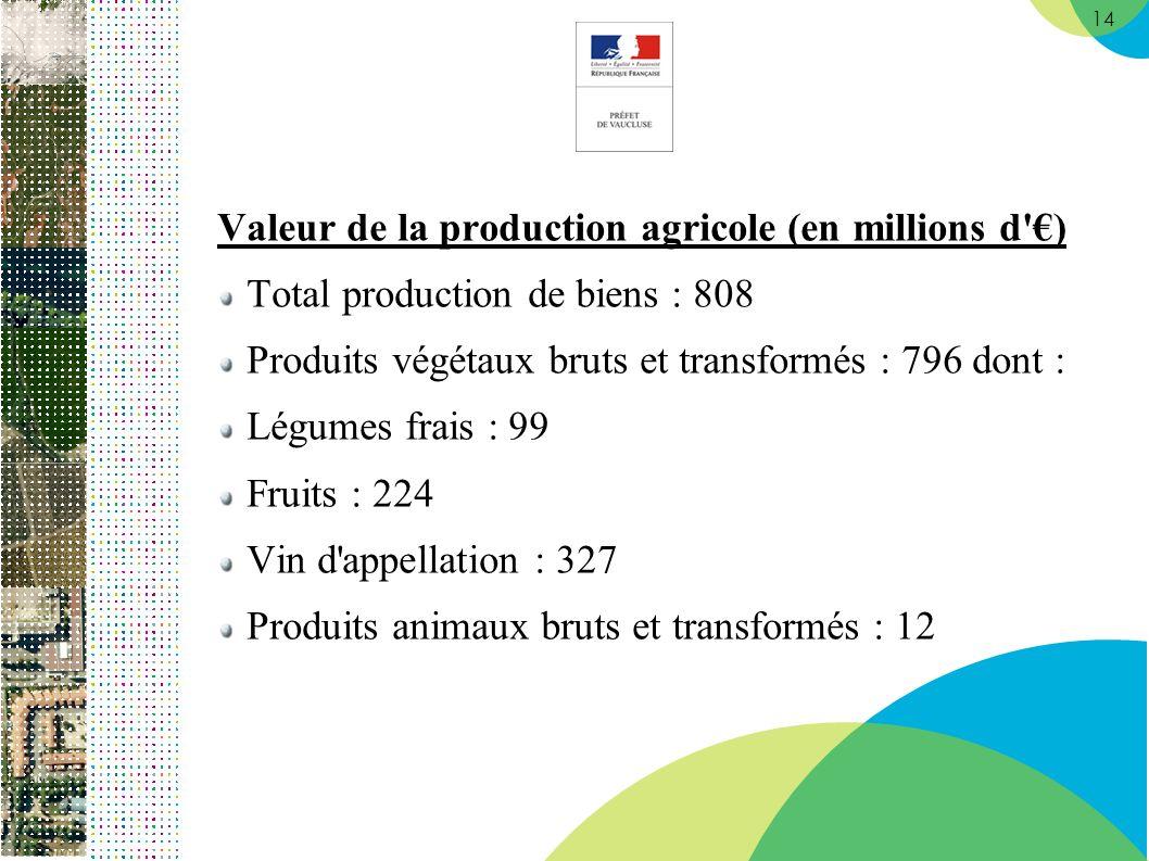 14 Valeur de la production agricole (en millions d ) Total production de biens : 808 Produits végétaux bruts et transformés : 796 dont : Légumes frais : 99 Fruits : 224 Vin d appellation : 327 Produits animaux bruts et transformés : 12