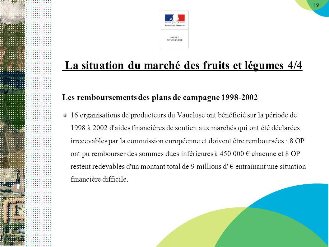 19 La situation du marché des fruits et légumes 4/4 Les remboursements des plans de campagne 1998-2002 16 organisations de producteurs du Vaucluse ont